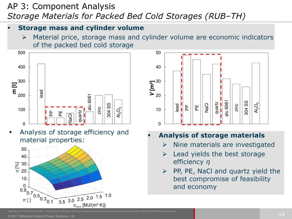 AP 3: Component Analysis Storage Materials for Packed Bed Cold Storages (RUB–TH)