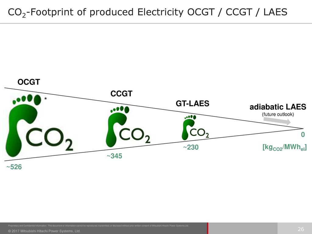 CO2-Footprint of produced Electricity OCGT / CCGT / LAES