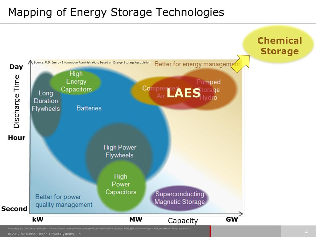 Mapping of Energy Storage Technologies