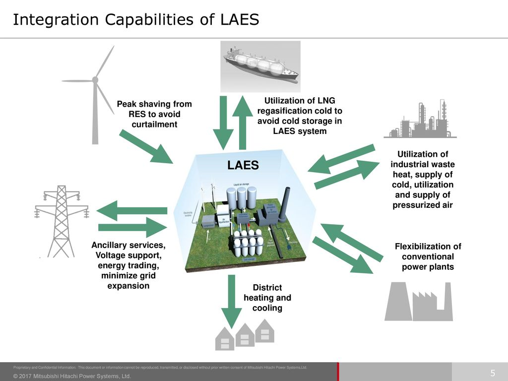 Integration Capabilities of LAES