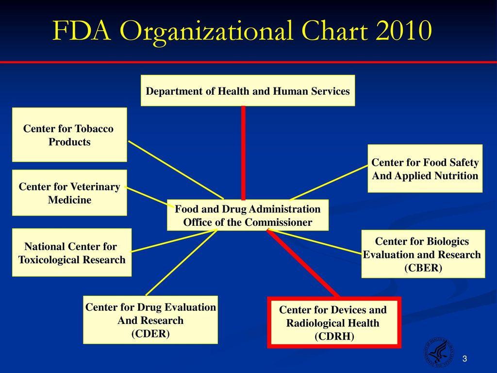 Fda Organizational Chart 2010