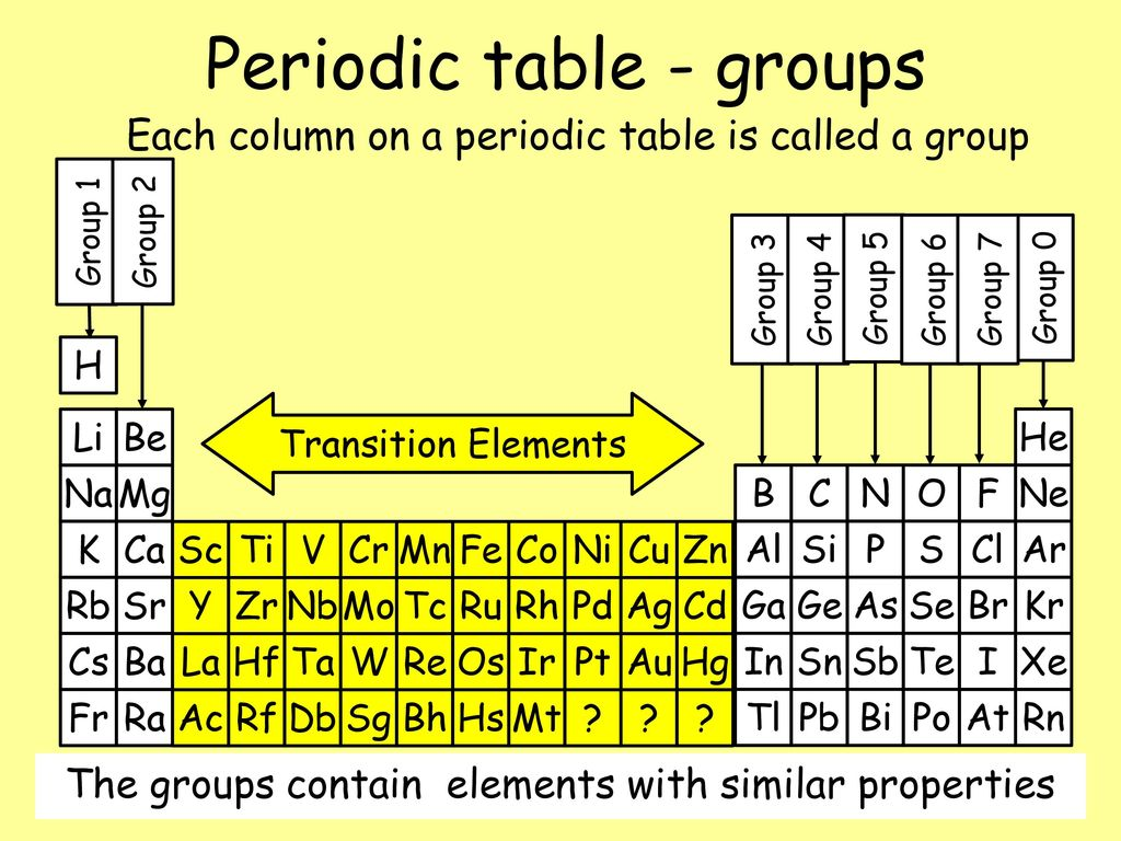 Atoms elements and the periodic table ppt download 18 periodic table groups urtaz Gallery