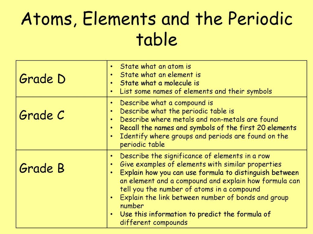 Atoms elements and the periodic table ppt download atoms elements and the periodic table urtaz Choice Image
