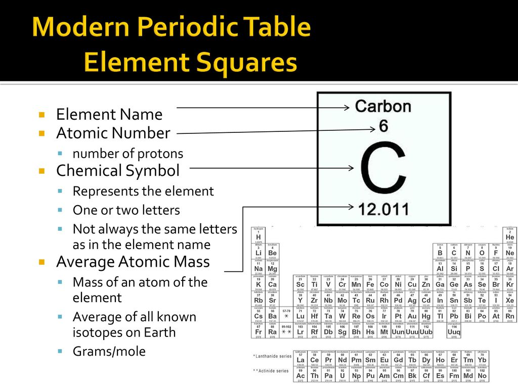 Periodic table ppt download modern periodic table element squares urtaz Gallery