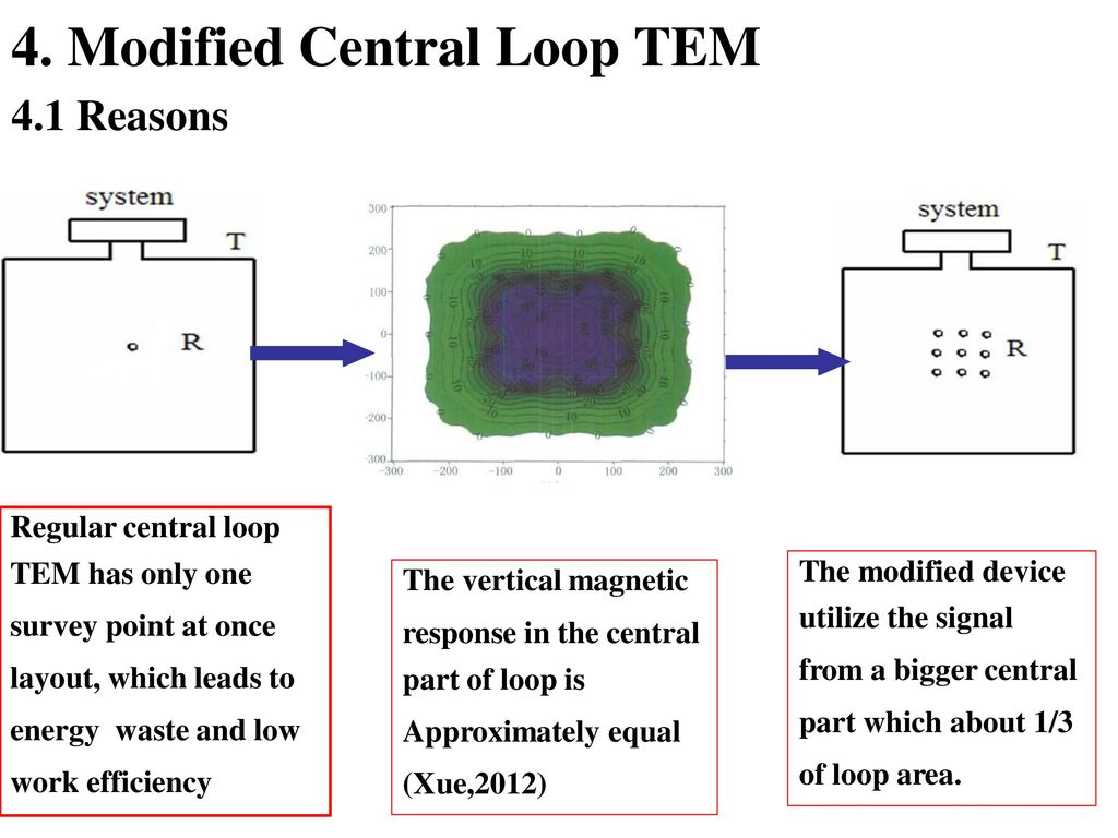 Journal of geophysics remote sensing ppt video online download modified central loop tem fandeluxe Image collections