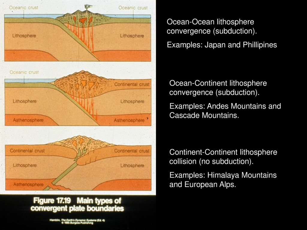 To Understand Plate Tectonics One Must Understand The Dynamics