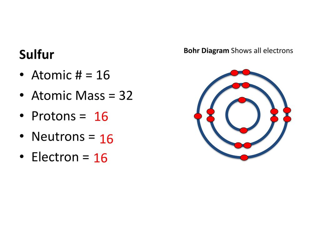 Diagram Of Atomic Structure Of Sulfur Not Lossing Wiring Diagram