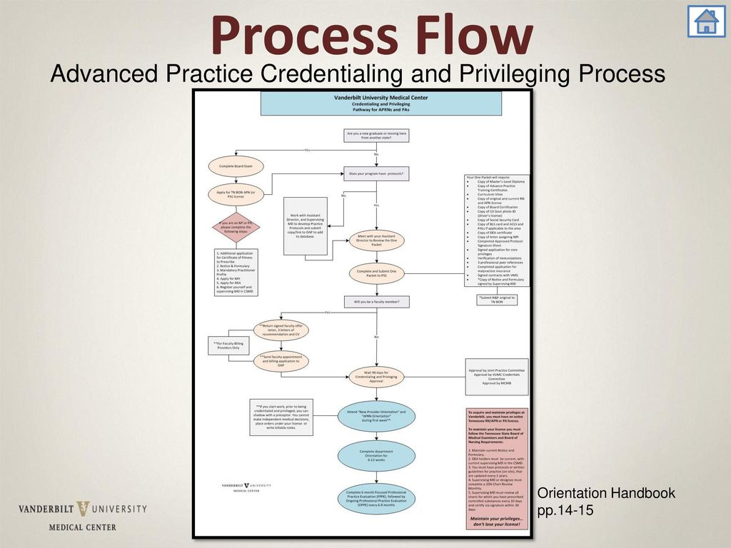Provider Credentialing Process Flow Diagram Physician In Ppt Welcome Agenda Advanced Practice Overview Download Application