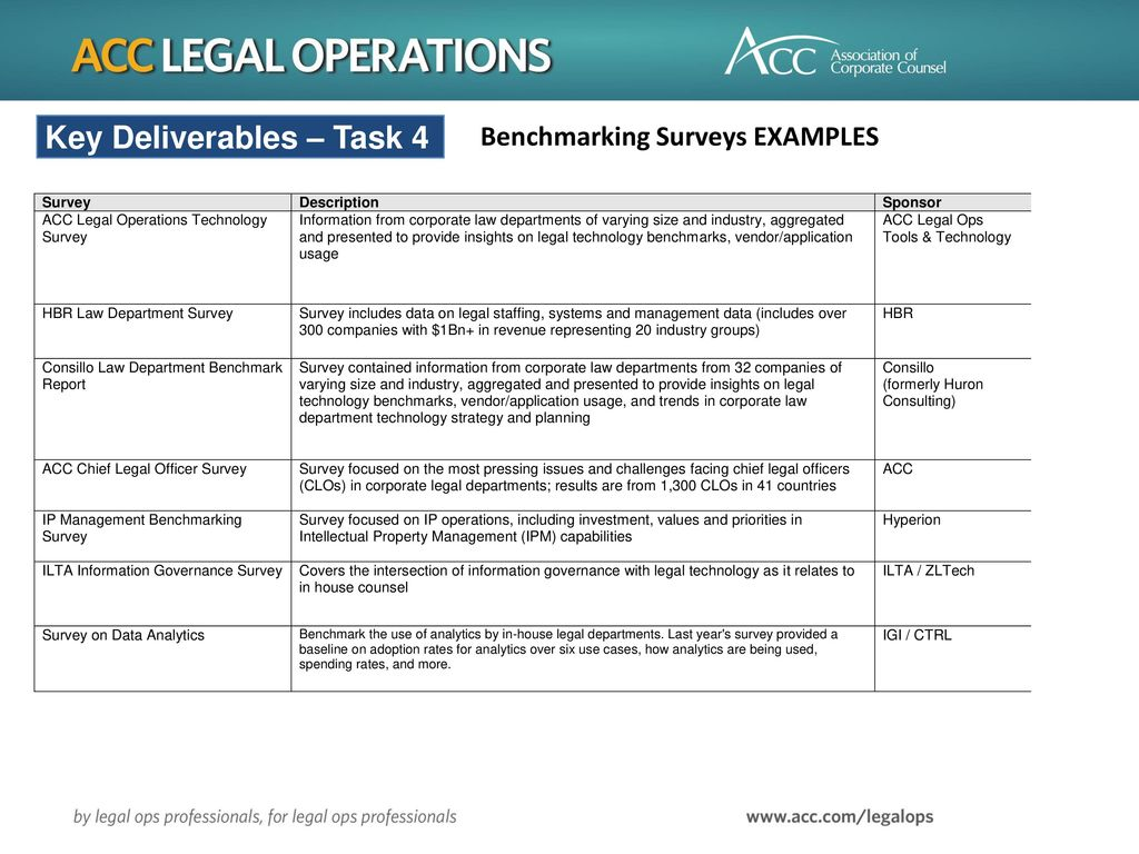 Technology Planning for Legal Operations Monday, June 5