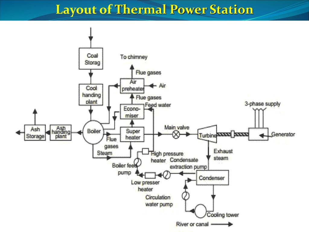 wrg 1757] thermal power plant layout and operation pptthermal power station type of coal description peat 27 layout