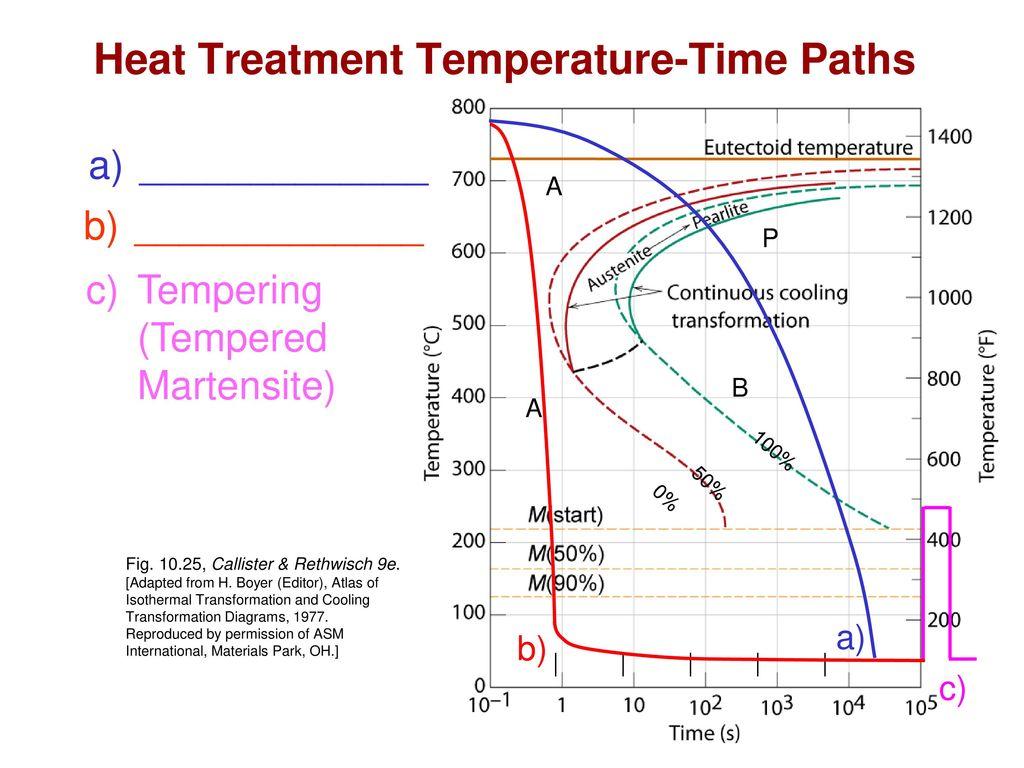 heat treat diagram 1010 block and schematic diagrams u2022 rh lazysupply co