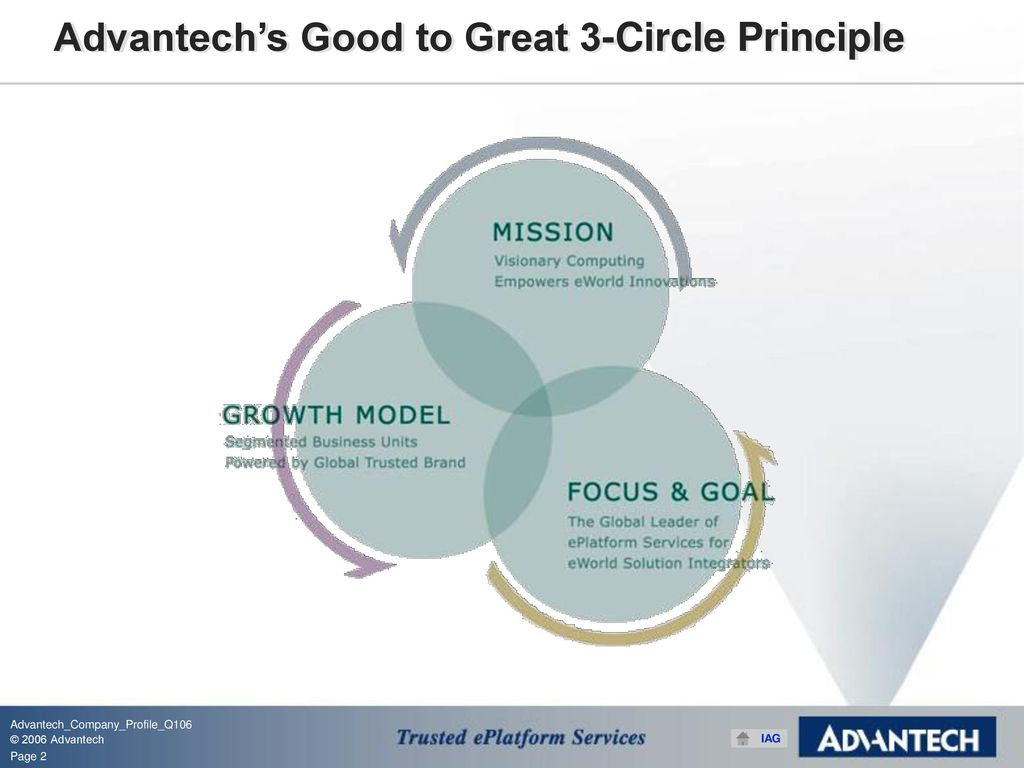 Advantech Company Profile - ppt download
