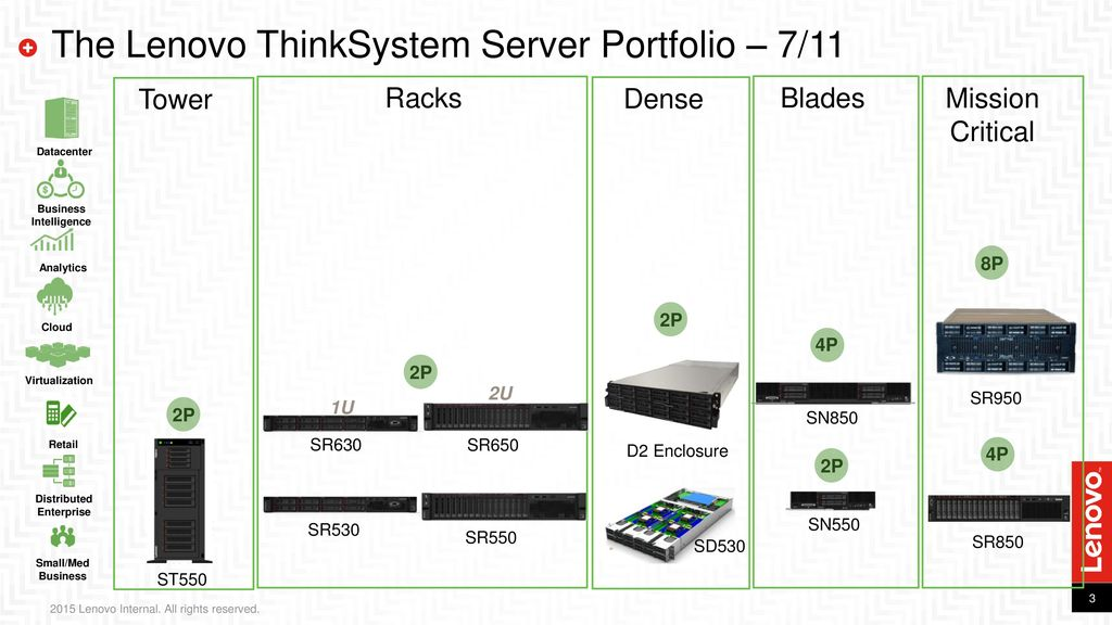 ThinkSystem Server – PCIe Adapter & Slot Guidance - ppt download