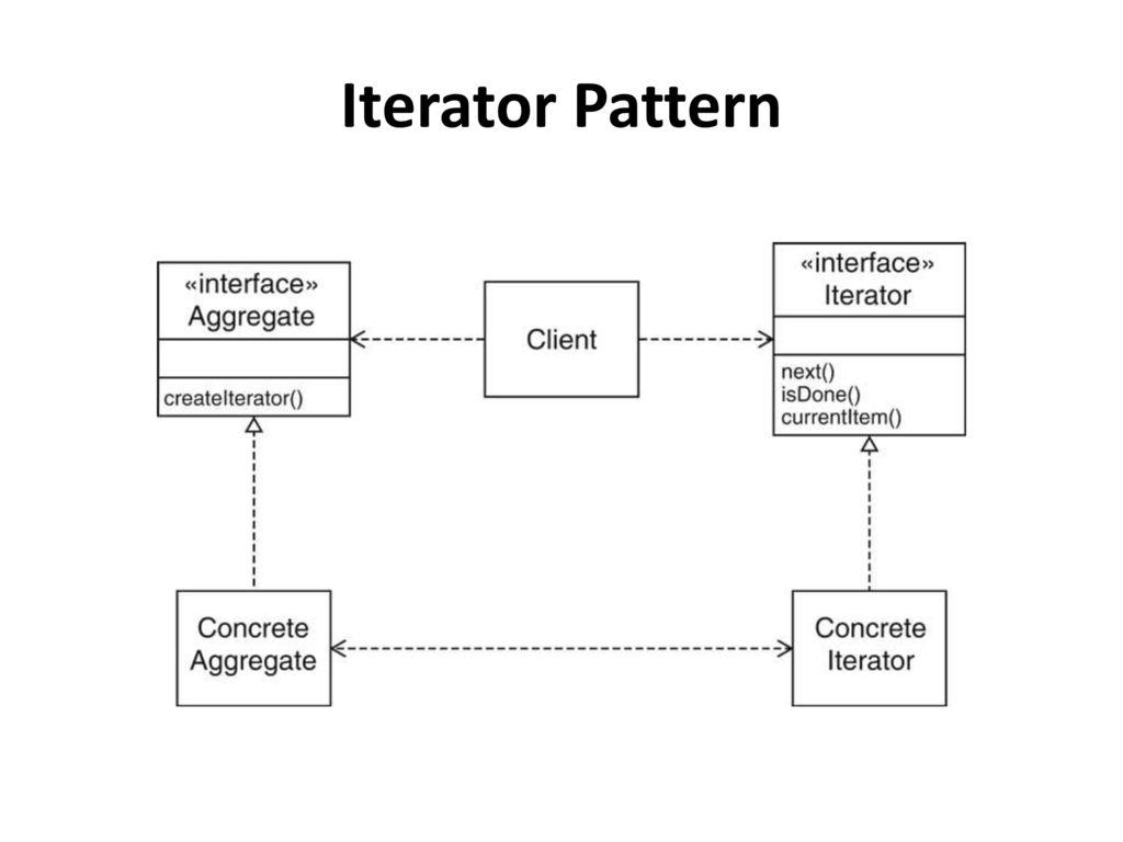 Iterator Pattern Best Design Ideas
