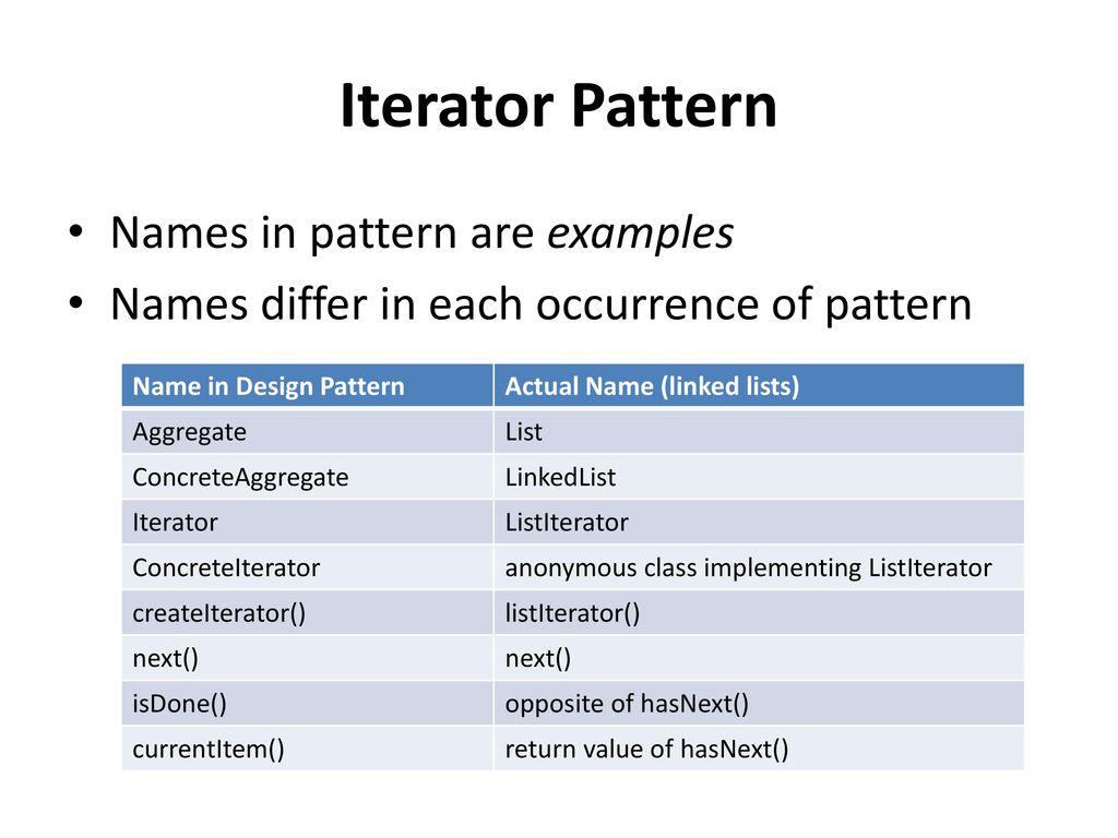 Iterator Pattern Simple Decorating