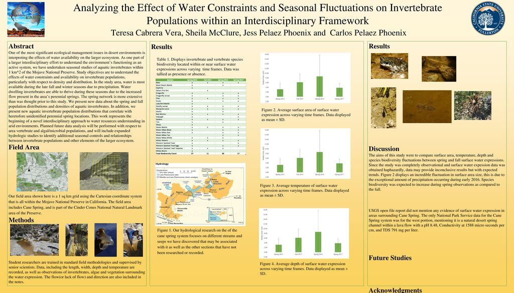 Analyzing the effect of water constraints and seasonal fluctuations 1 analyzing malvernweather Choice Image