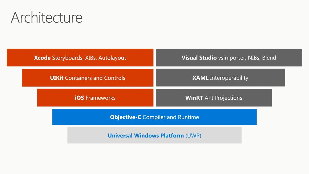 Windows Bridge for iOS Bring your iOS apps to Windows - ppt download