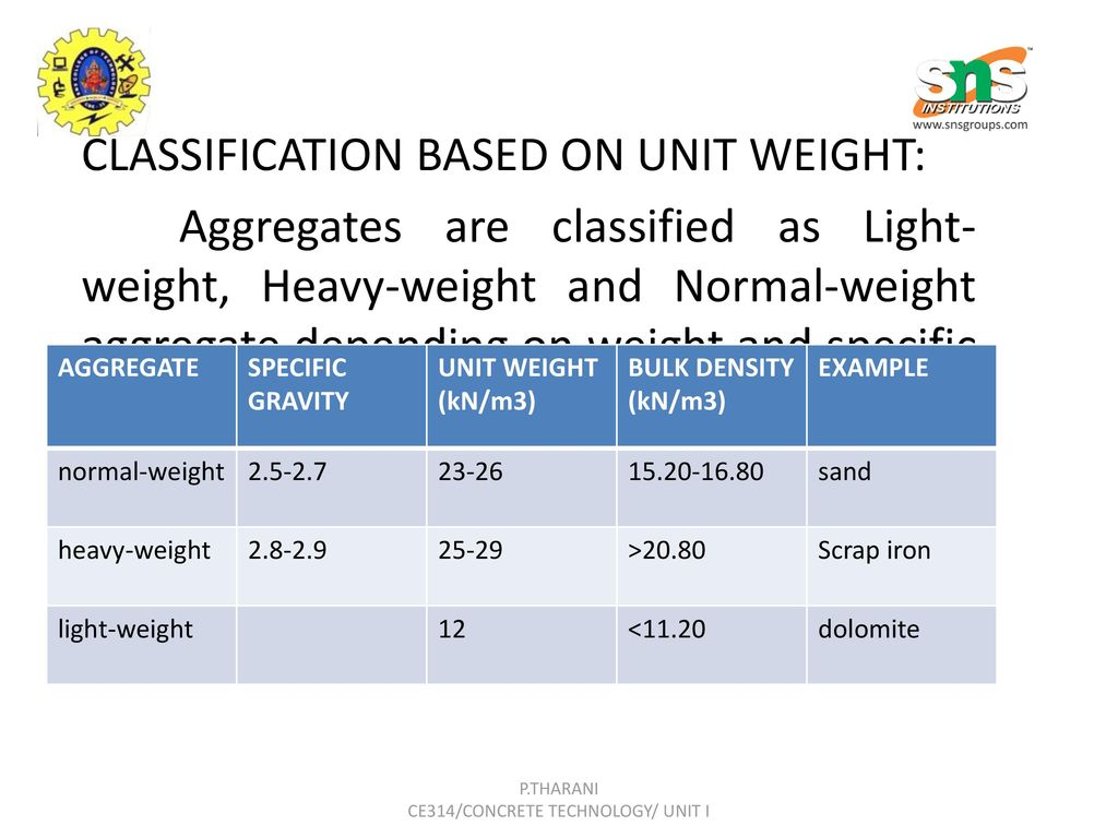 Classification and weight of concrete