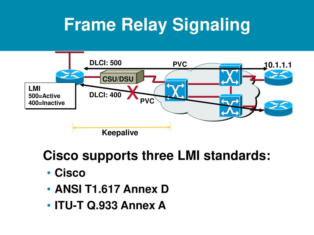 Frame Relay. - ppt download