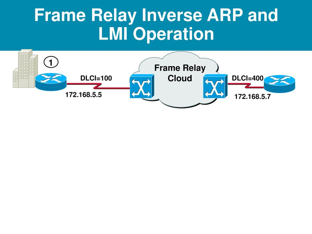Frame Relay Ppt Download Basic Operation Inverse Arp And Lmi