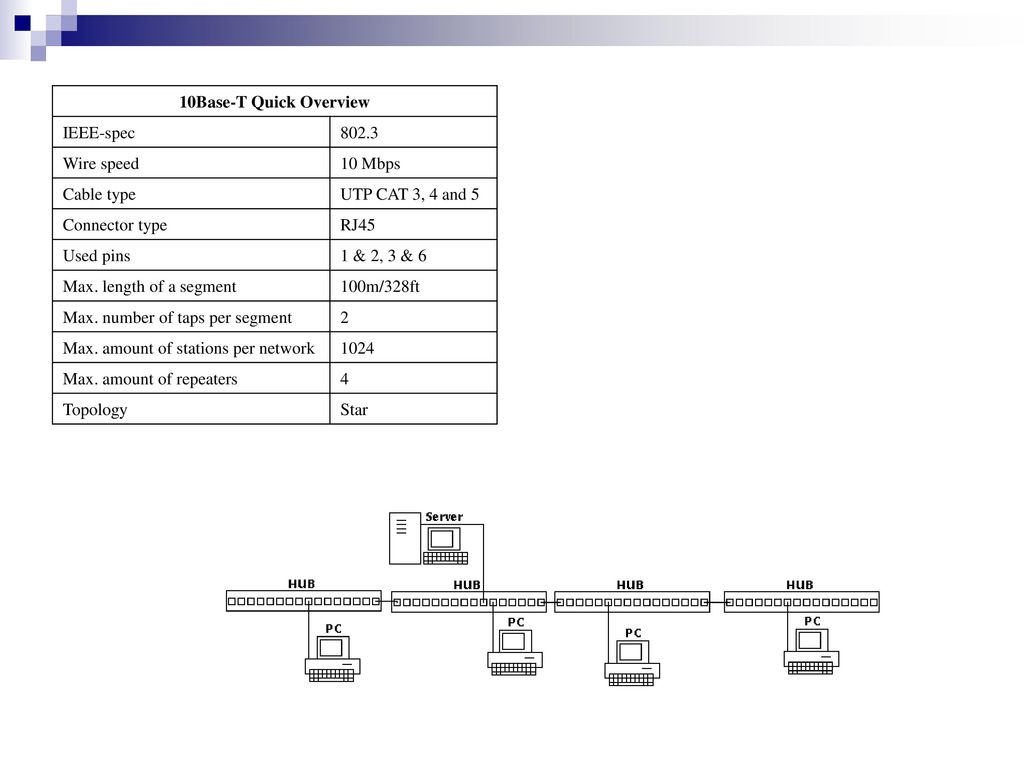 Famlia Ieee Ppt Download Cat3 Rj45 Wiring Diagram 10base T Quick Overview Spec Wire Speed 10 Mbps Cable Type