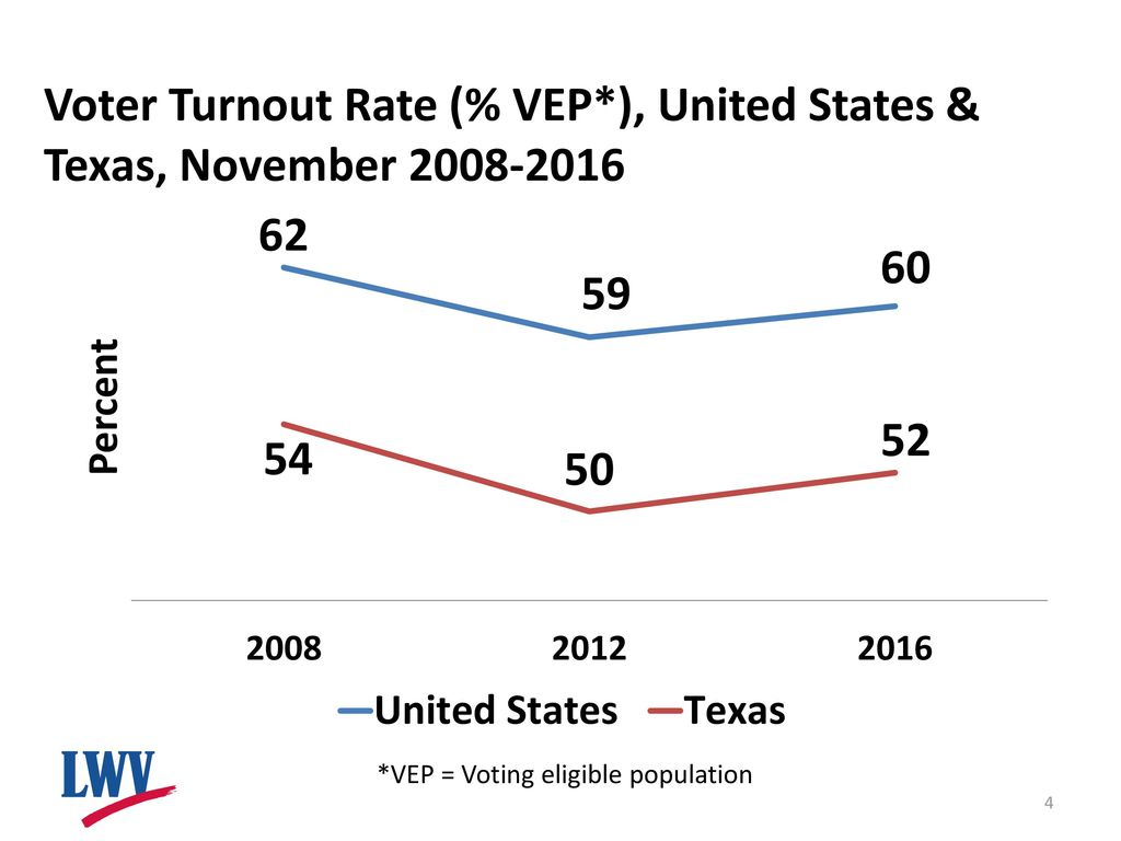 Voter Turnout Overview 2016 Results