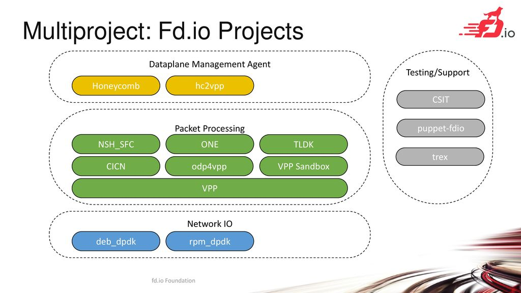 Dpdk Projects