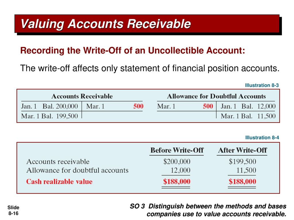 How to write-off receivables