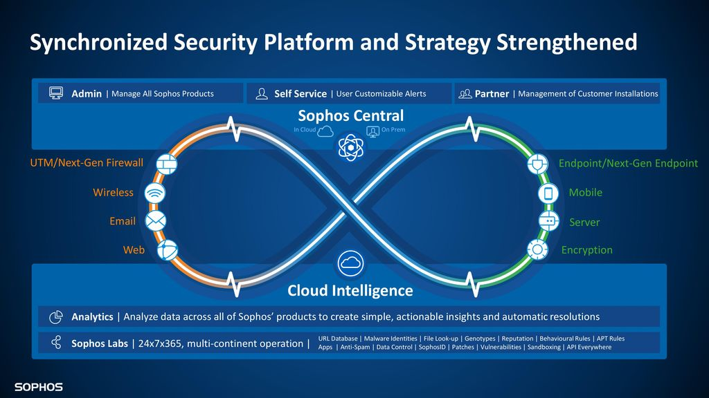 Sophos Central for partners and customers: overview and new