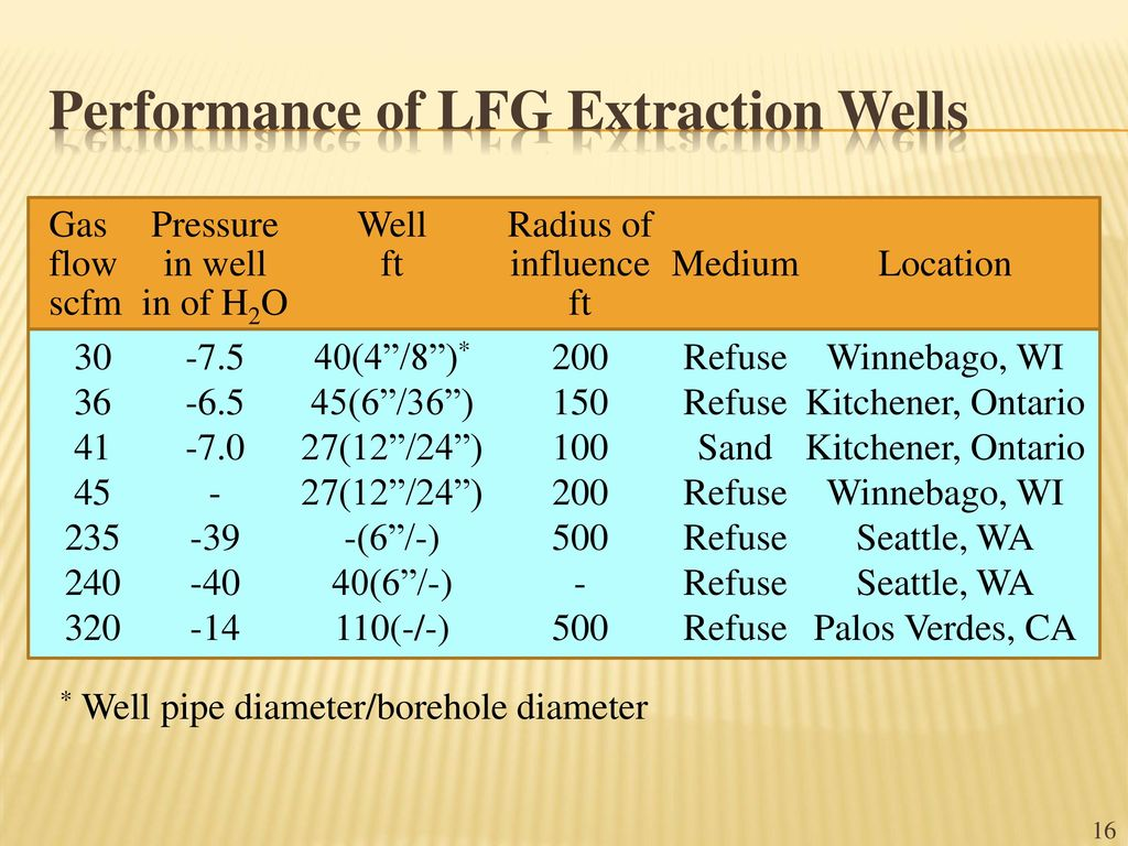 Landfill Gas Collection and Recovery - ppt video online download