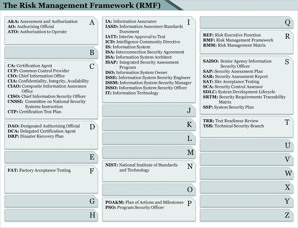 The Risk Management Framework Rmf Ppt Download