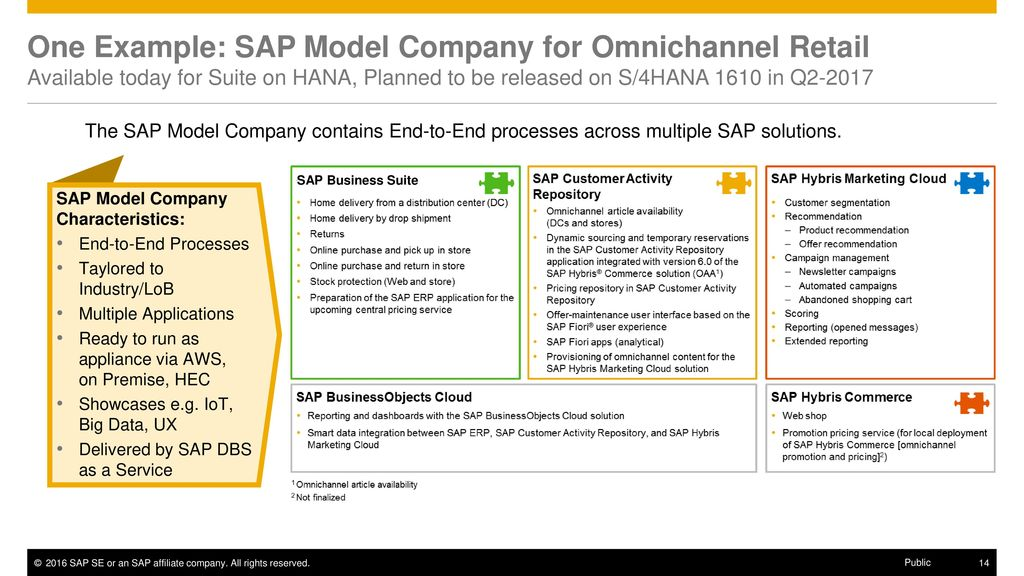 SAP Model Company – L2 customer presentation - ppt download