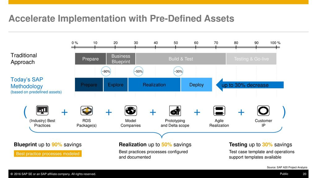 Sap model company l2 customer presentation ppt download 19 sap value assurance service packages malvernweather Image collections