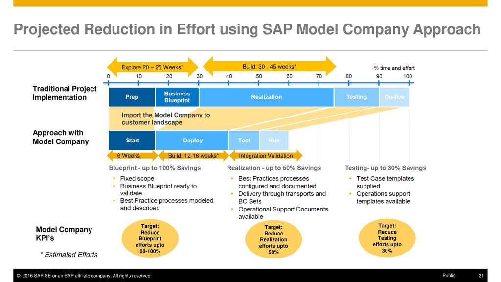 Sap model company l2 customer presentation ppt download 20 accelerate implementation malvernweather Image collections
