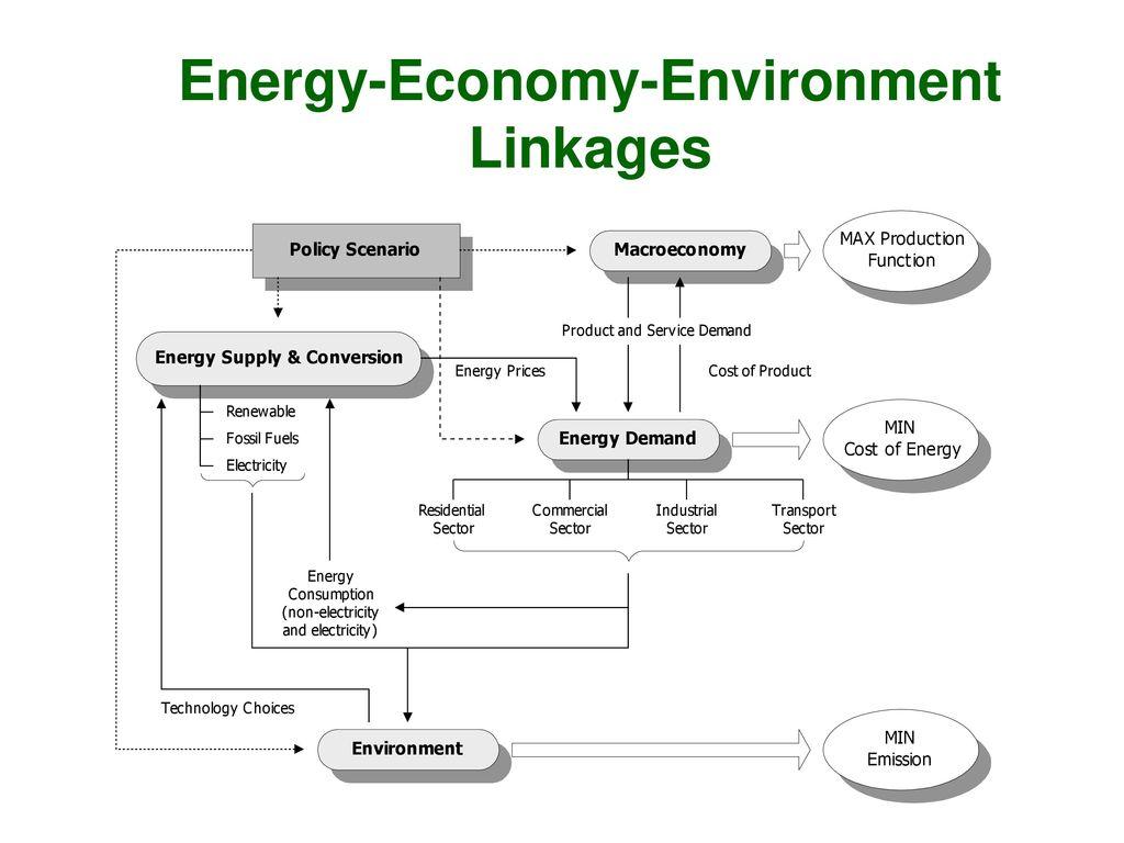 Departemen teknik kimia universitas indonesia ppt video online 47 energy economy environment linkages ccuart Image collections