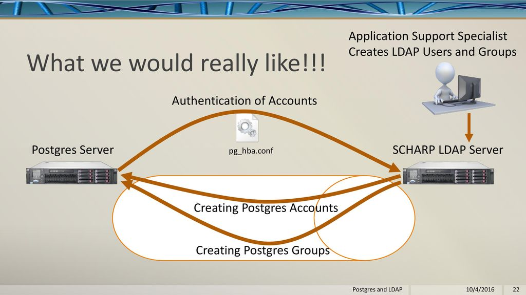 Postgres and LDAP By Lloyd Albin Postgres and LDAP 10/4/ ppt