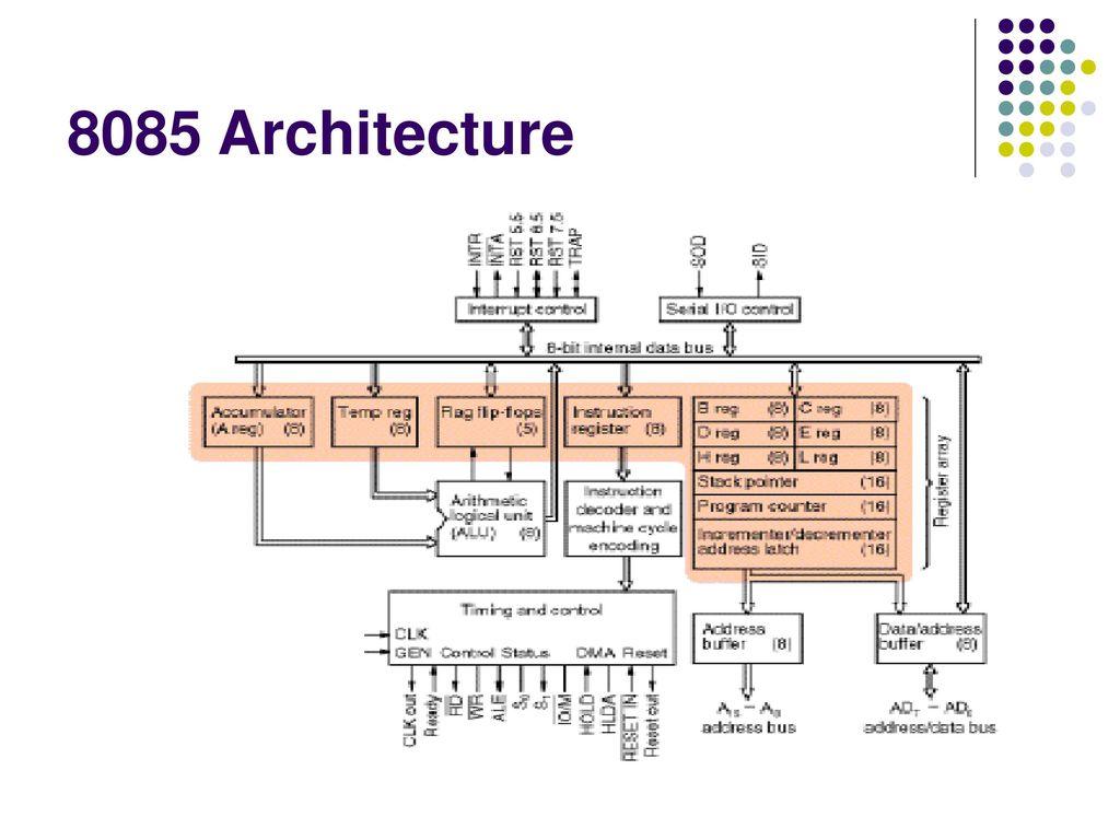 9 8085 Architecture