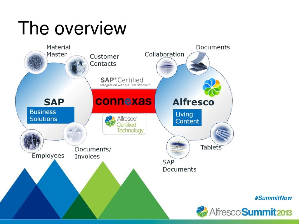 Business Critical Integrations Alfresco Plus Sap Ppt Download Hyundai Translead Wiring Diagram 4 The