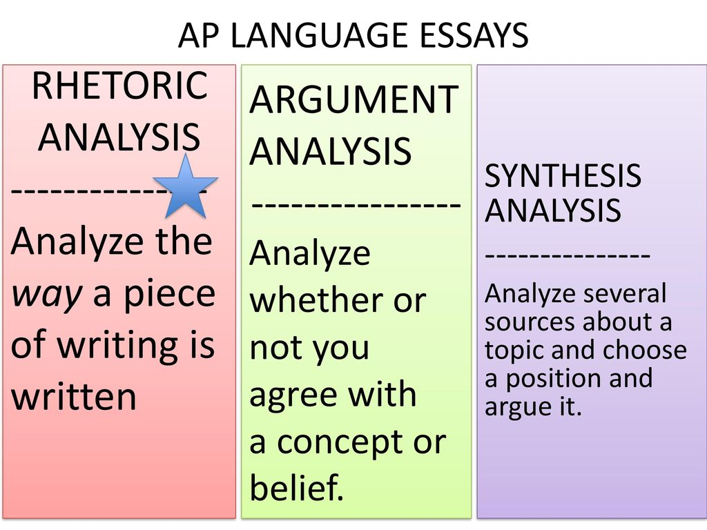 analysis argument and synthesis