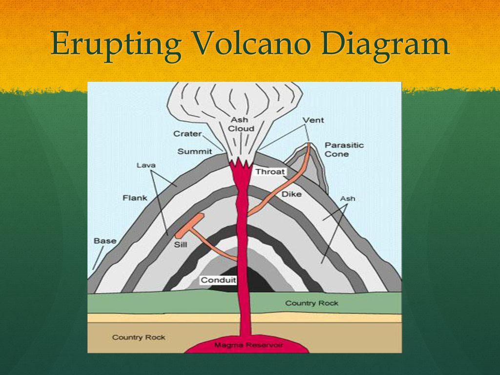By logan pia hunter windward rain jones stephen johnson ppt 20 erupting volcano diagram ccuart Images