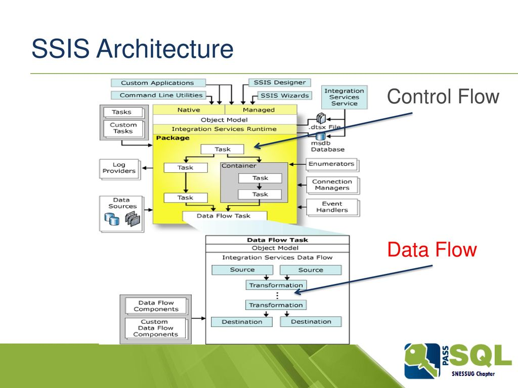 Dissecting the Data Flow: SSIS Transformations, Memory & the