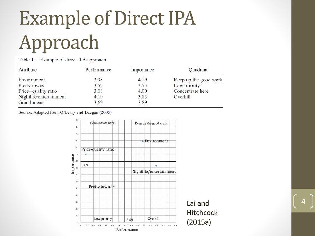Importanceperformance Analysis Ppt Video Online Download