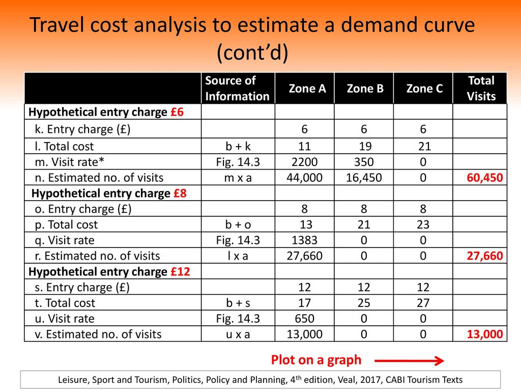 Travel Cost Ysis To Estimate A Demand Curve Cont D