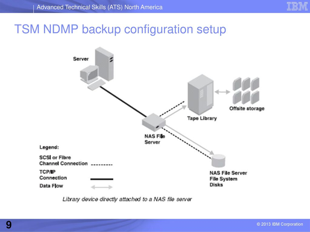 NDMP with Tivoli Storage Manager September ppt video online download