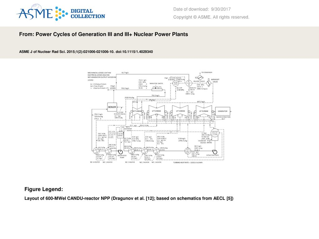 From Power Cycles Of Generation Iii And Nuclear Plants Plant Diagram Ppt