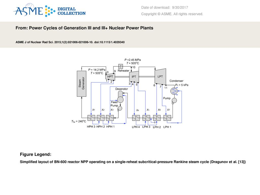 From: Power Cycles of Generation III and III+ Nuclear Power Plants