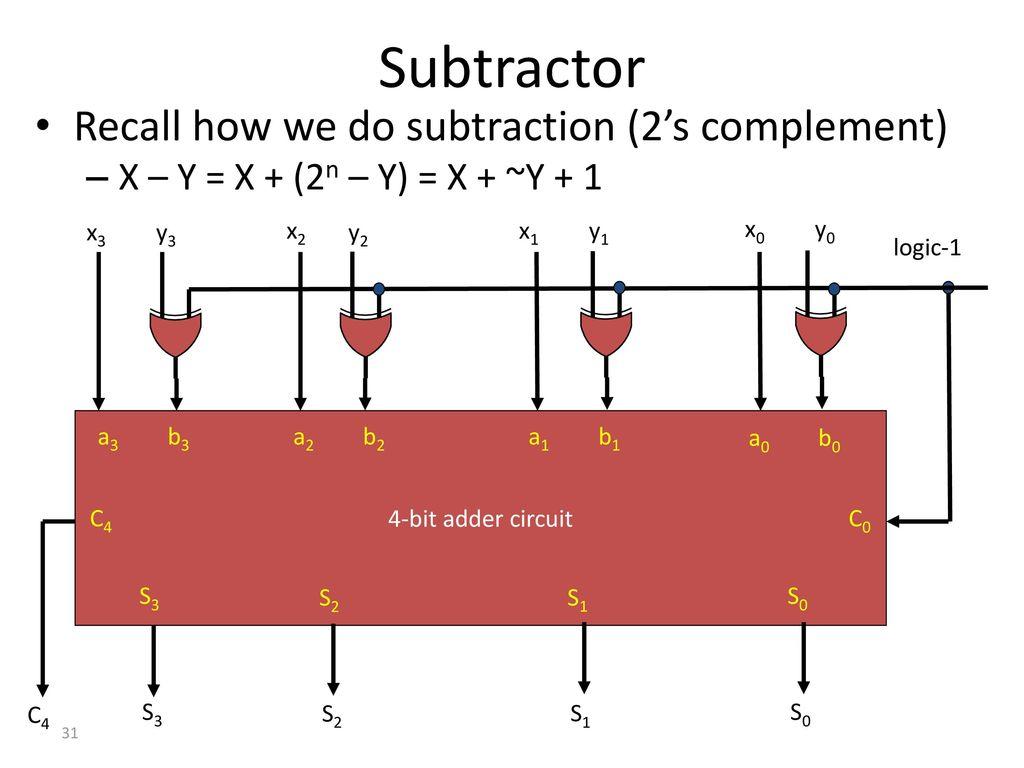 31 Subtractor ...