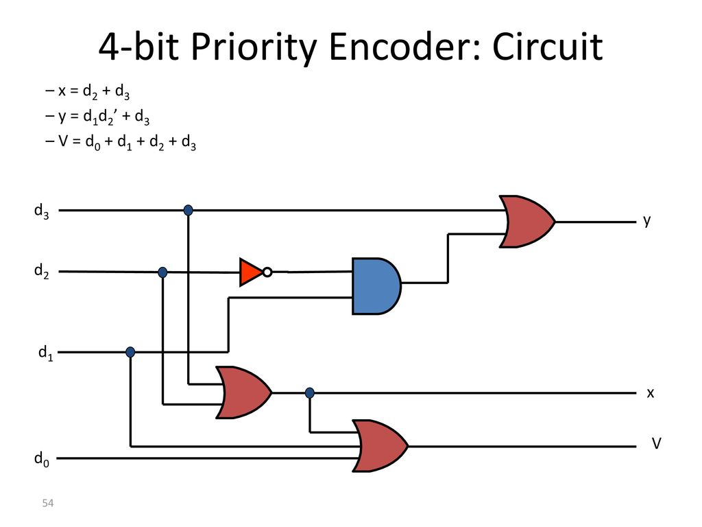 Logic Diagram Of Priority Encoder Wiring Library With Truth Table 4 Bit In The