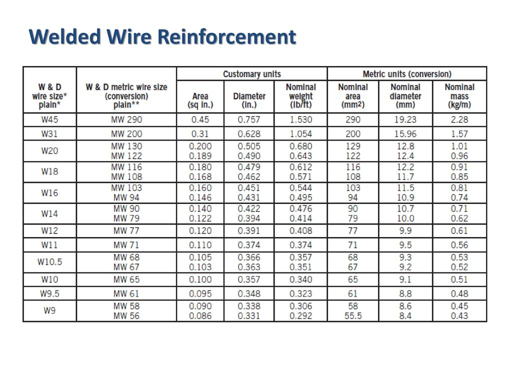 Modern Welded Wire Mesh Standards Adornment - Electrical and Wiring ...