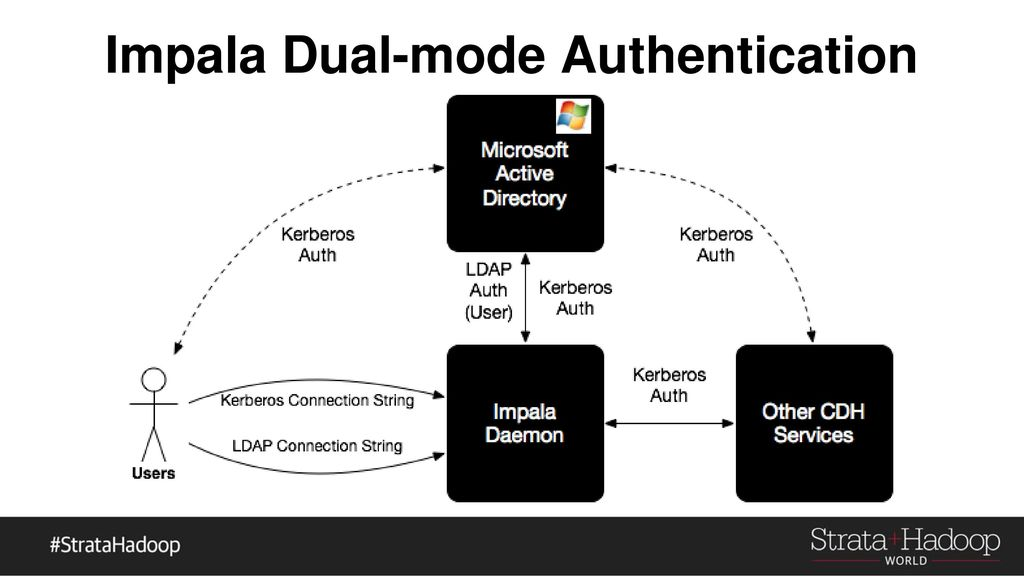 A Practitioner's Guide to Securing Your Hadoop Cluster - ppt